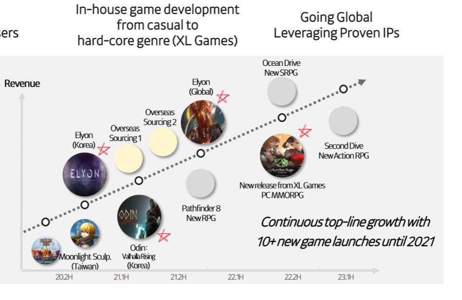 Planification des sorties des différents jeux videos de Kakao Games.